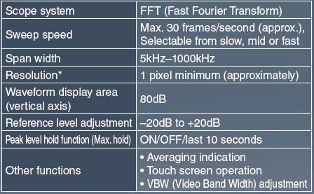 amateurfunk_mobilfunkgeraet_ID-4100E_DR_function
